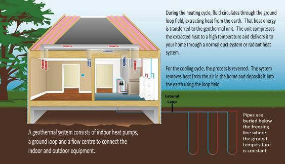 Will geothermal heating replace natural gas in your for Natural home heating